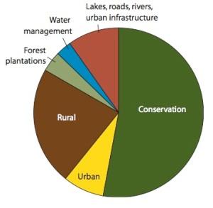 ACT vegetation pie chart.001